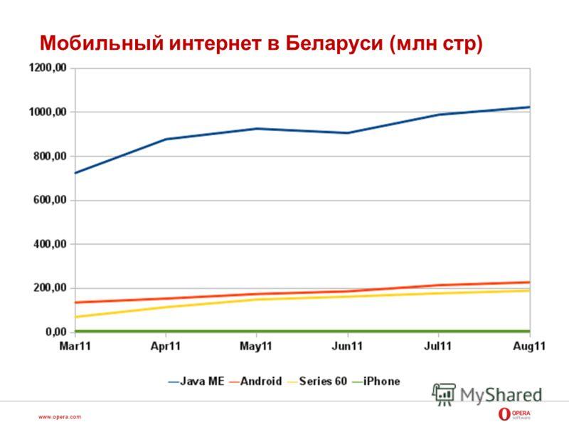 www.opera.com Мобильный интернет в Беларуси (млн стр)