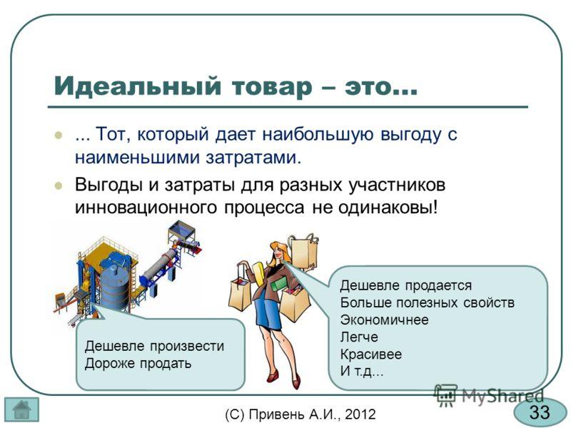 33 (С) Привень А.И., 2012 Идеальный товар – это...... Тот, который дает наибольшую выгоду с наименьшими затратами. Выгоды и затраты для разных участников инновационного процесса не одинаковы! Дешевле произвести Дороже продать Дешевле продается Больше
