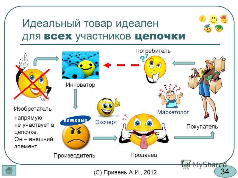 34 (С) Привень А.И., 2012 Идеальный товар идеален для всех участников цепочки Покупатель Продавец Изобретатель Инноватор Потребитель Производитель Эксперт Маркетолог напрямую не участвует в цепочке. Он – внешний элемент.