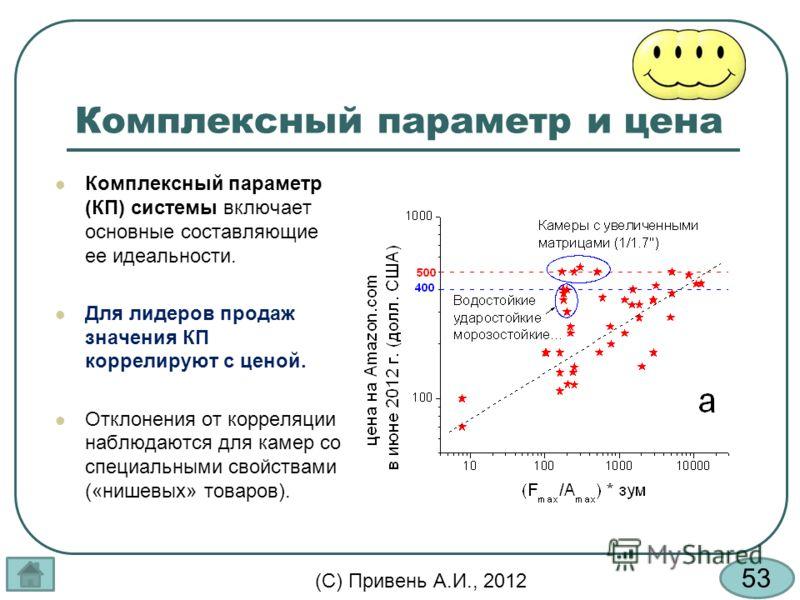 53 (С) Привень А.И., 2012 Комплексный параметр и цена Комплексный параметр (КП) системы включает основные составляющие ее идеальности. Для лидеров продаж значения КП коррелируют с ценой. Отклонения от корреляции наблюдаются для камер со специальными