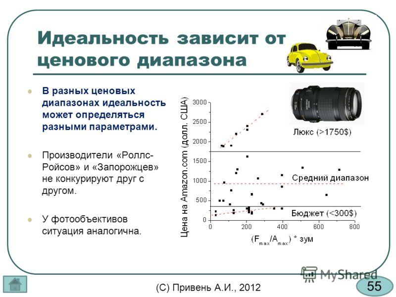 55 (С) Привень А.И., 2012 Идеальность зависит от ценового диапазона В разных ценовых диапазонах идеальность может определяться разными параметрами. Производители «Роллс- Ройсов» и «Запорожцев» не конкурируют друг с другом. У фотообъективов ситуация а