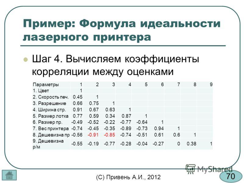 70 (С) Привень А.И., 2012 Пример: Формула идеальности лазерного принтера Шаг 4. Вычисляем коэффициенты корреляции между оценками Параметры123456789 1. Цвет1 2. Скорость печ.0.451 3. Разрешение0.660.751 4. Ширина стр.0.910.670.631 5. Размер лотка0.770