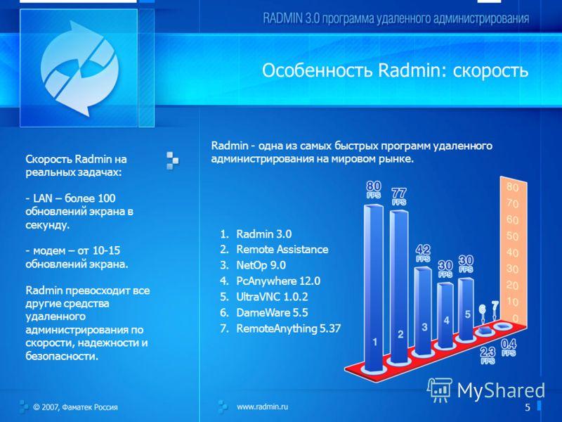 5 Особенность Radmin: скорость Radmin - одна из самых быстрых программ удаленного администрирования на мировом рынке. Скорость Radmin на реальных задачах: - LAN – более 100 обновлений экрана в секунду. - модем – от 10-15 обновлений экрана. Radmin пре