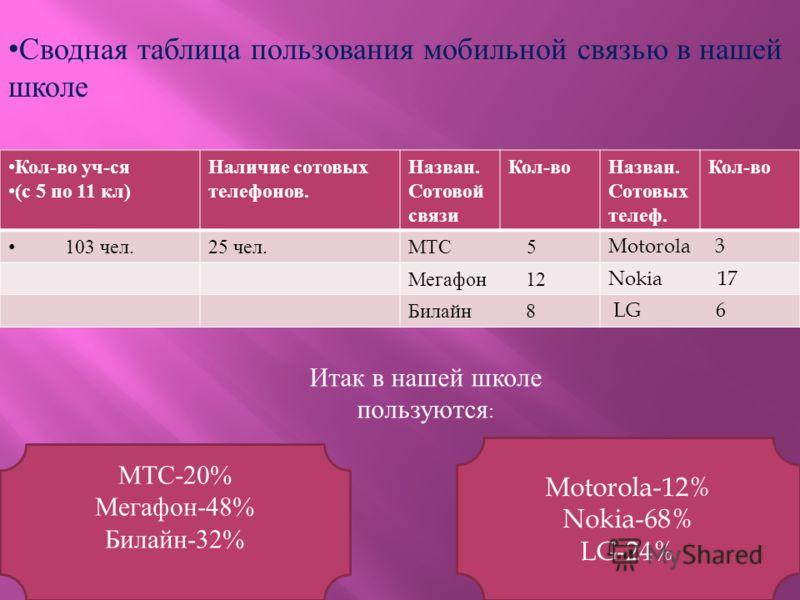Сводная таблица пользования мобильной связью в нашей школе Кол - во уч - ся ( с 5 по 11 кл ) Наличие сотовых телефонов. Назван. Сотовой связи Кол - воНазван. Сотовых телеф. Кол - во 103 чел.25 чел. МТС 5Motorola 3 Мегафон 12Nokia 17 Билайн 8 LG 6 Mot