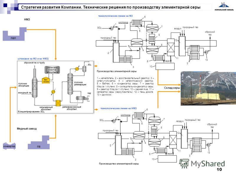 10 ПВП ПВ конвертер 1 – нагнетатель; 2 – восстановительный реактор; 3 – котёл-утилизатор; 4 – каталитический реактор; 5 – байпас; 6 – конденсатор серы; 7 – реактор Клауса I ступени; 8 – охладитель-конденсатор серы; 9 – реактор Клауса II ступени; 10 –