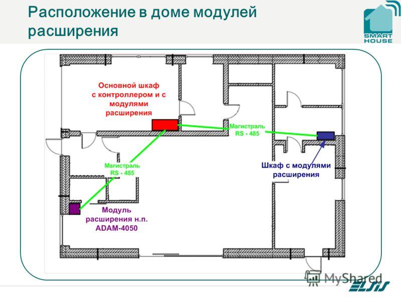 Расположение в доме модулей расширения