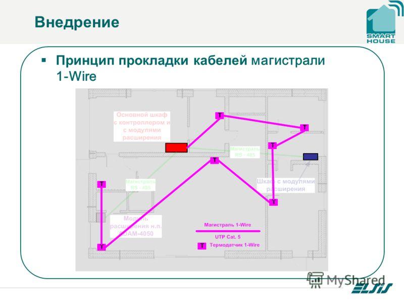 Внедрение Принцип прокладки кабелей магистрали 1-Wire