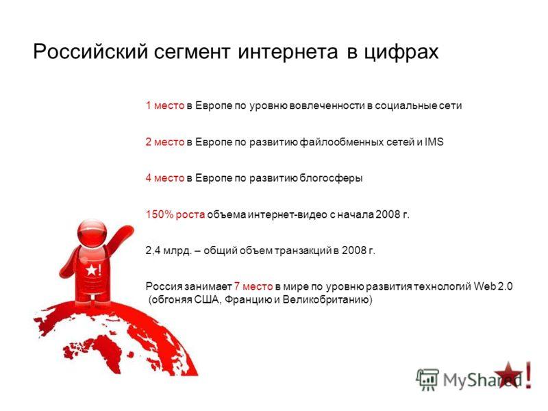 Российский сегмент интернета в цифрах 1 место в Европе по уровню вовлеченности в социальные сети 2 место в Европе по развитию файлообменных сетей и IMS 4 место в Европе по развитию блогосферы 150% роста объема интернет-видео с начала 2008 г. 2,4 млрд