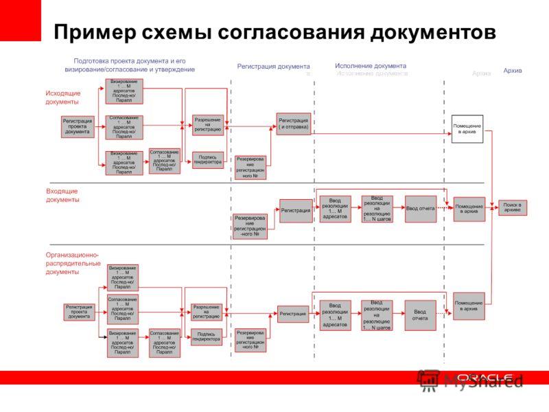 Пример схемы согласования документов