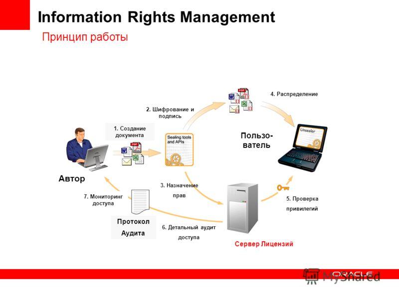 Автор 1. Создание документа 2. Шифрование и подпись Пользо- ватель 4. Распределение 5. Проверка привилегий 6. Детальный аудит доступа 7. Мониторинг доступа Протокол Аудита 3. Назначение прав Сервер Лицензий Information Rights Management Принцип работ