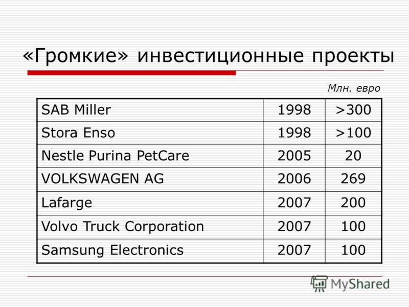 «Громкие» инвестиционные проекты SAB Miller1998>300 Stora Enso1998>100 Nestle Purina PetCare200520 VOLKSWAGEN AG2006269 Lafarge2007200 Volvo Truck Corporation2007100 Samsung Electronics2007100 Млн. евро