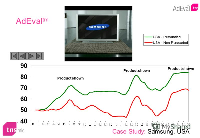 Product shown Case Study: Samsung, USA AdEval tm