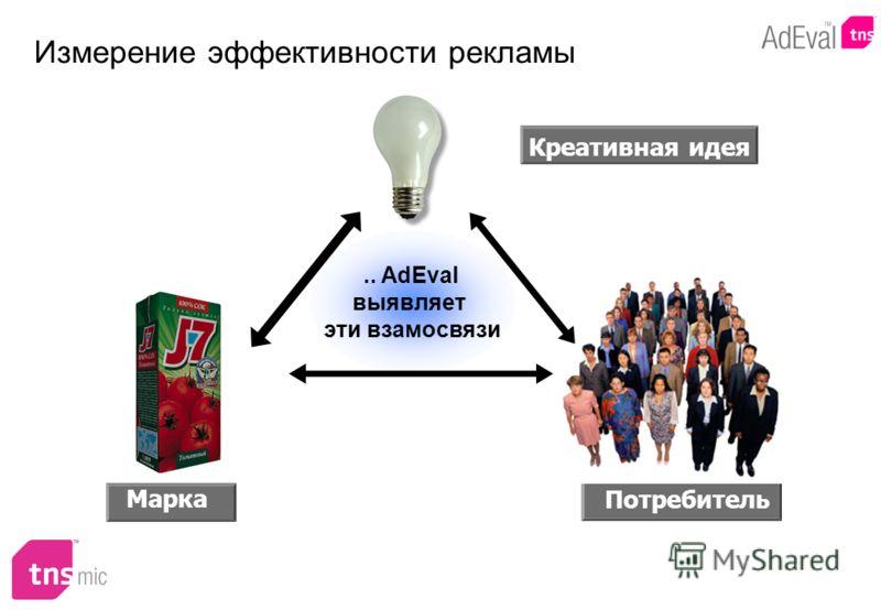 Измерение эффективности рекламы Марка Креативная идея Потребитель.. AdEval выявляет эти взамосвязи