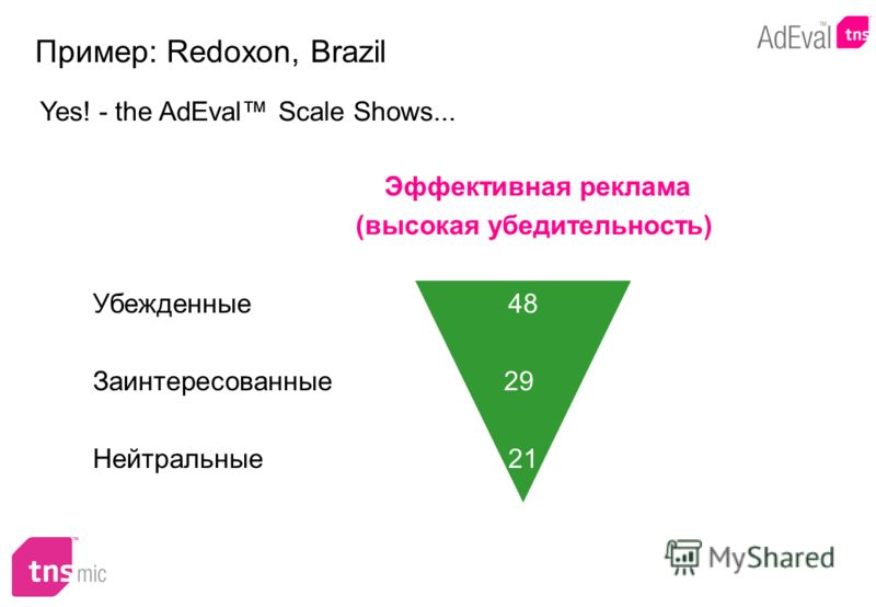 Эффективная реклама (высокая убедительность) Убежденные 48 Заинтересованные 29 Нейтральные 21 Yes! - the AdEval Scale Shows... Пример: Redoxon, Brazil