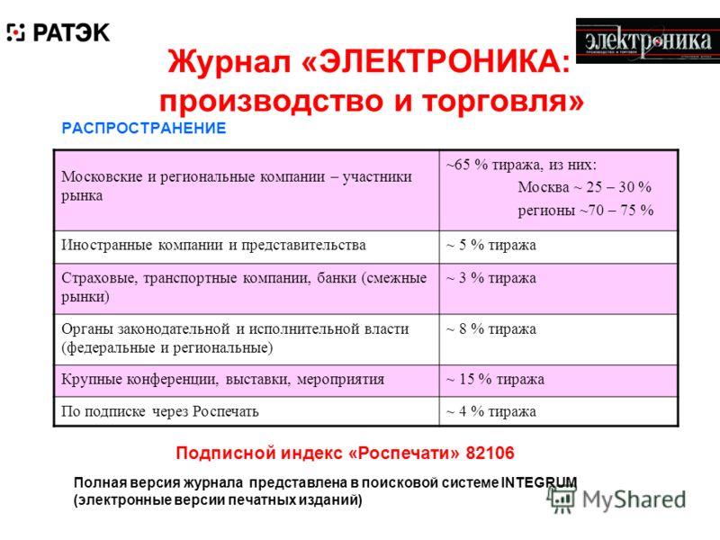 Журнал «ЭЛЕКТРОНИКА: производство и торговля» РАСПРОСТРАНЕНИЕ Московские и региональные компании – участники рынка ~65 % тиража, из них: Москва ~ 25 – 30 % регионы ~70 – 75 % Иностранные компании и представительства~ 5 % тиража Страховые, транспортны