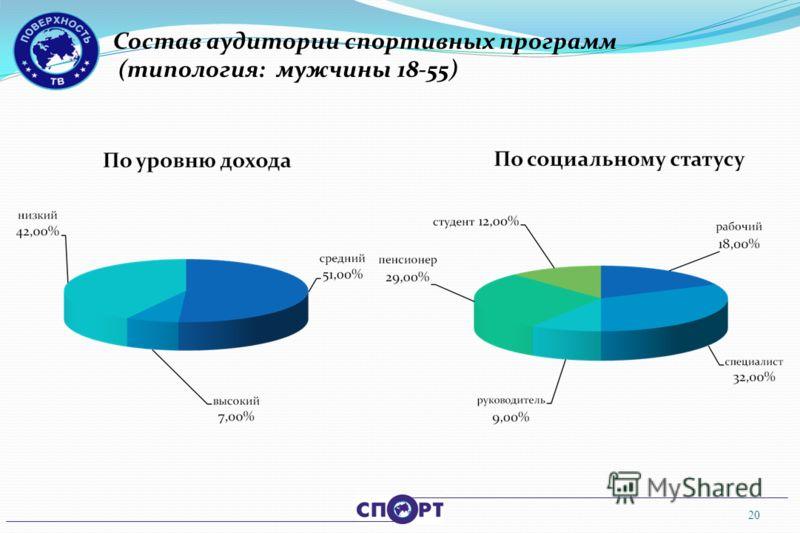 Состав аудитории спортивных программ (типология: мужчины 18-55) 20