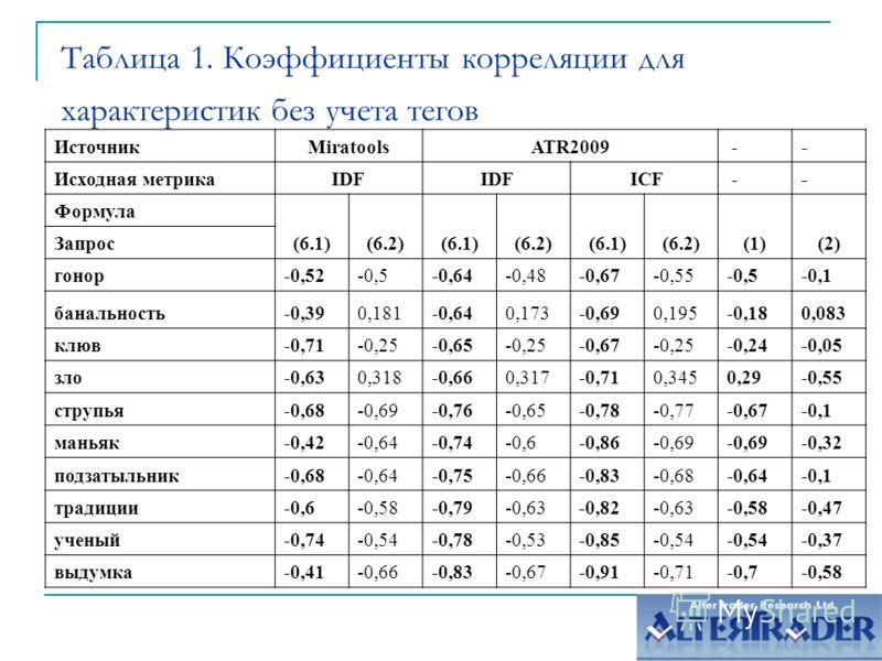 Таблица 1. Коэффициенты корреляции для характеристик без учета тегов ИсточникMiratoolsATR2009 -- Исходная метрикаIDF ICF -- Формула (6.1)(6.2)(6.1)(6.2)(6.1)(6.2)(1)(2) Запрос гонор-0,52-0,5-0,64-0,48-0,67-0,55-0,5-0,1 банальность-0,390,181-0,640,173