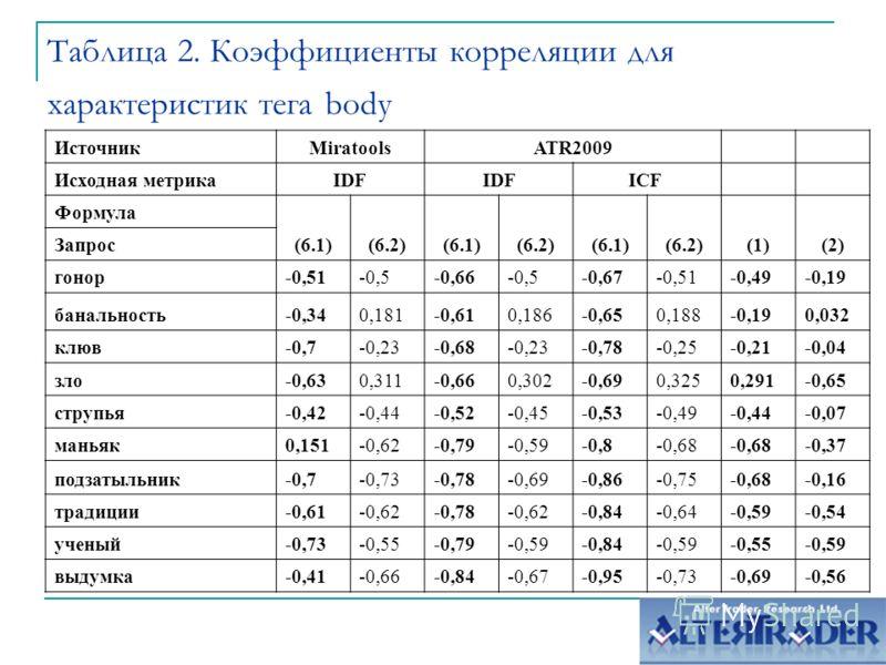Таблица 2. Коэффициенты корреляции для характеристик тега body ИсточникMiratoolsATR2009 Исходная метрикаIDF ICF Формула (6.1)(6.2)(6.1)(6.2)(6.1)(6.2)(1)(2) Запрос гонор-0,51-0,5-0,66-0,5-0,67-0,51-0,49-0,19 банальность-0,340,181-0,610,186-0,650,188-