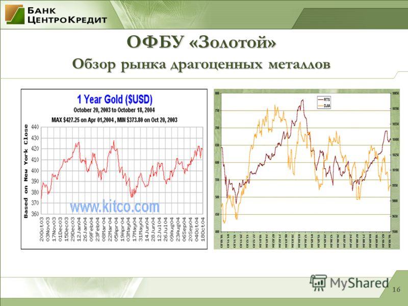 16 ОФБУ «Золотой» Обзор рынка драгоценных металлов