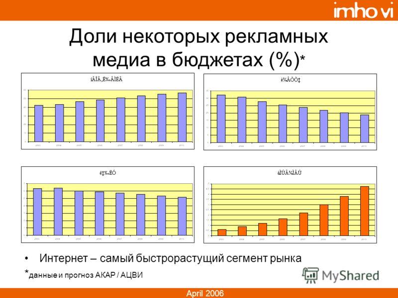 April 2006 Доли некоторых рекламных медиа в бюджетах (%) * Интернет – самый быстрорастущий сегмент рынка * данные и прогноз АКАР / АЦВИ