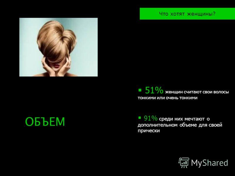 51% женщин считают свои волосы тонкими или очень тонкими 91% среди них мечтают о дополнительном объеме для своей прически Что хотят женщины? ОБЪЕМ