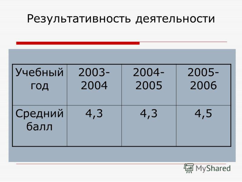 Результативность деятельности Учебный год 2003- 2004 2004- 2005 2005- 2006 Средний балл 4,3 4,5