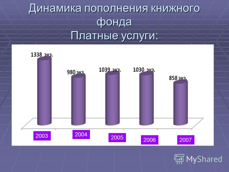Динамика пополнения книжного фонда Платные услуги: 2003 2004 2005 20062007