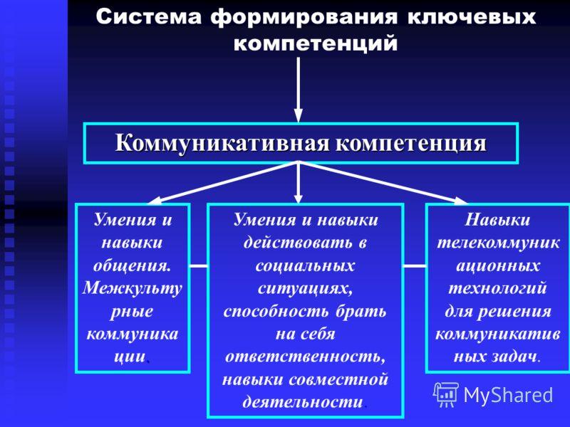 Система формирования ключевых компетенций Коммуникативная компетенция. Умения и навыки общения. Межкульту рные коммуника ции. Умения и навыки действовать в социальных ситуациях, способность брать на себя ответственность, навыки совместной деятельност