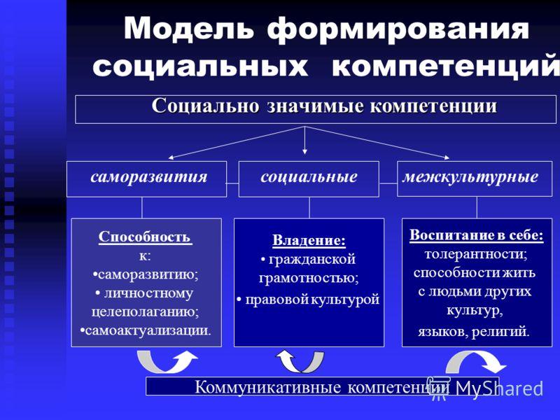 Модель формирования социальных компетенций Социально значимые компетенции саморазвития межкультурные Способность к: саморазвитию; личностному целеполаганию; самоактуализации. Владение: гражданской грамотностью; правовой культурой Воспитание в себе: т