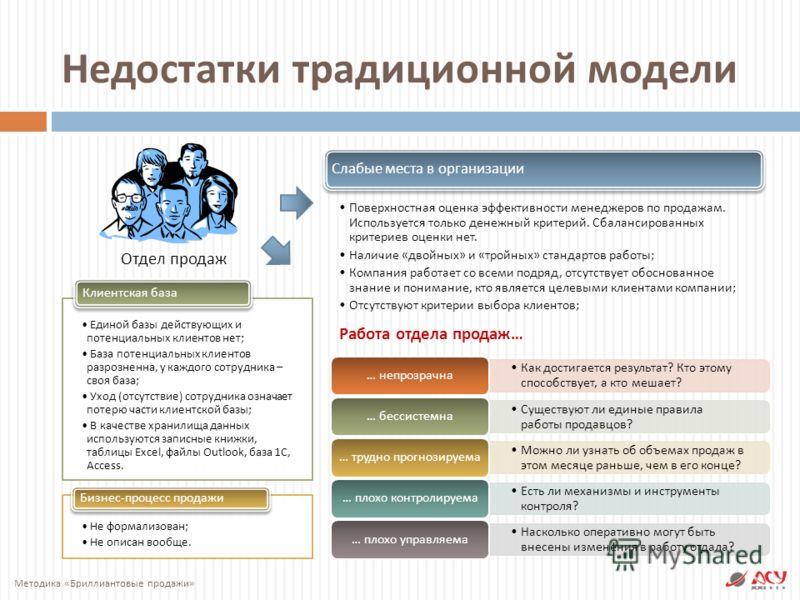 Недостатки традиционной модели Отдел продаж Единой базы действующих и потенциальных клиентов нет ; База потенциальных клиентов разрозненна, у каждого сотрудника – своя база ; Уход ( отсутствие ) сотрудника означает потерю части клиентской базы ; В ка