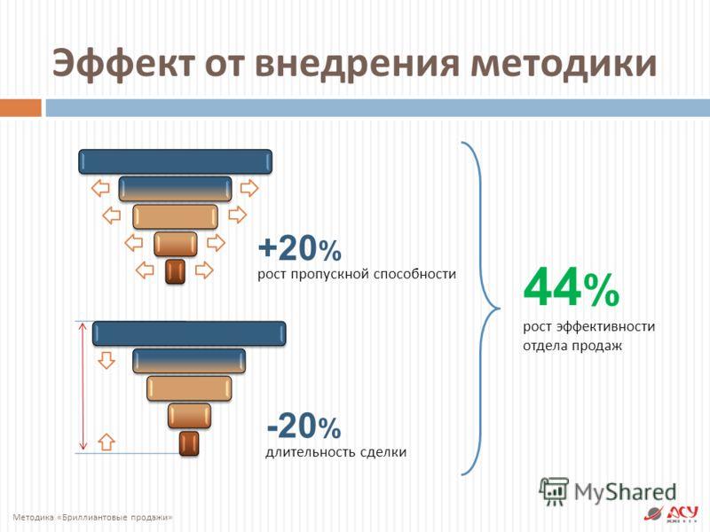 Эффект от внедрения методики Методика « Бриллиантовые продажи » +20 % рост пропускной способности -20 % длительность сделки 44%44% рост эффективности отдела продаж