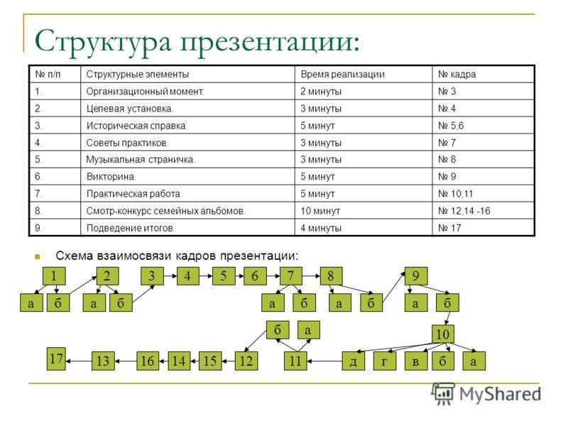 Структура презентации: п/пСтруктурные элементыВремя реализации кадра 1.Организационный момент.2 минуты 3 2.Целевая установка.3 минуты 4 3.Историческая справка.5 минут 5,6 4.Советы практиков.3 минуты 7 5.Музыкальная страничка.3 минуты 8 6.Викторина.5