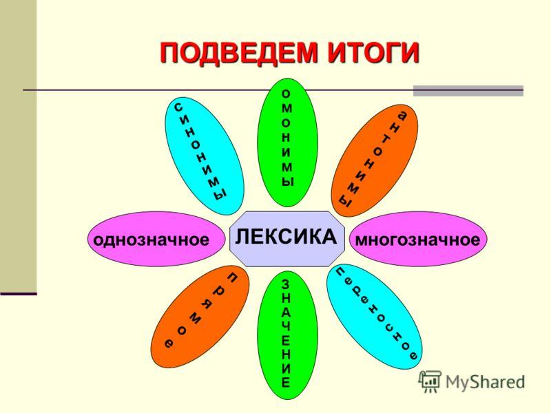 ПОДВЕДЕМ ИТОГИ ЛЕКСИКА ЗНАЧЕНИЕЗНАЧЕНИЕ прямоепрямое переносноепереносное однозначноемногозначное синонимысинонимы омонимыомонимы антонимыантонимы