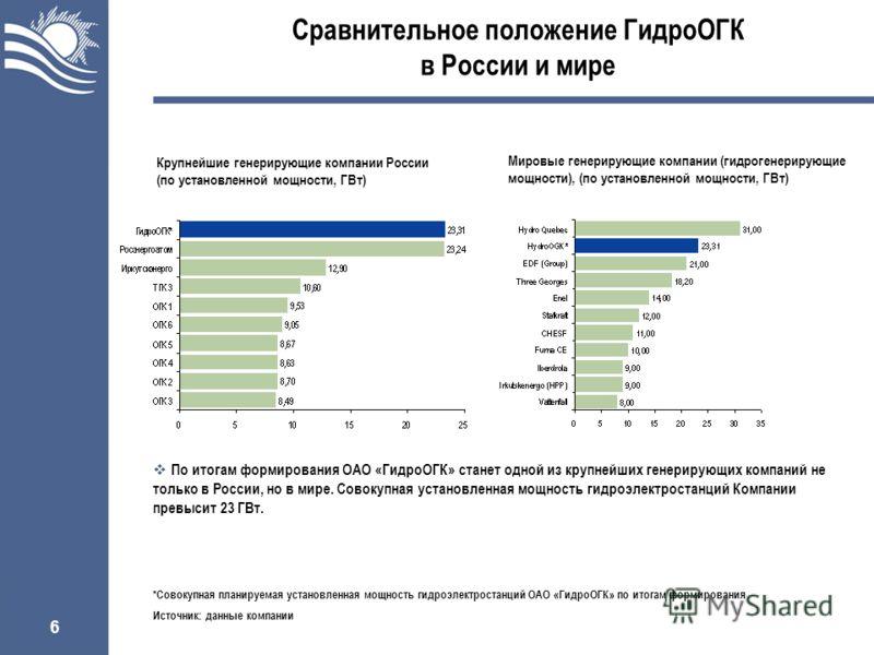 6 Сравнительное положение ГидроОГК в России и мире Крупнейшие генерирующие компании России (по установленной мощности, ГВт) Мировые генерирующие компании (гидрогенерирующие мощности), (по установленной мощности, ГВт) По итогам формирования ОАО «Гидро