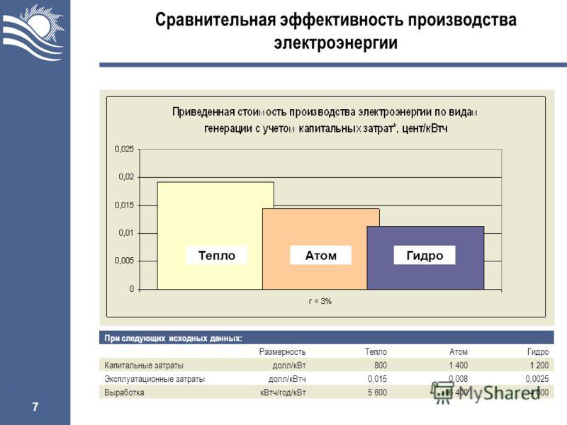 7 ТеплоАтомГидро Сравнительная эффективность производства электроэнергии При следующих исходных данных: РазмерностьТеплоАтомГидро Капитальные затратыдолл/кВт8001 4001 200 Эксплуатационные затратыдолл/кВтч0,0150,0080,0025 ВыработкакВтч/год/кВт5 6006 4