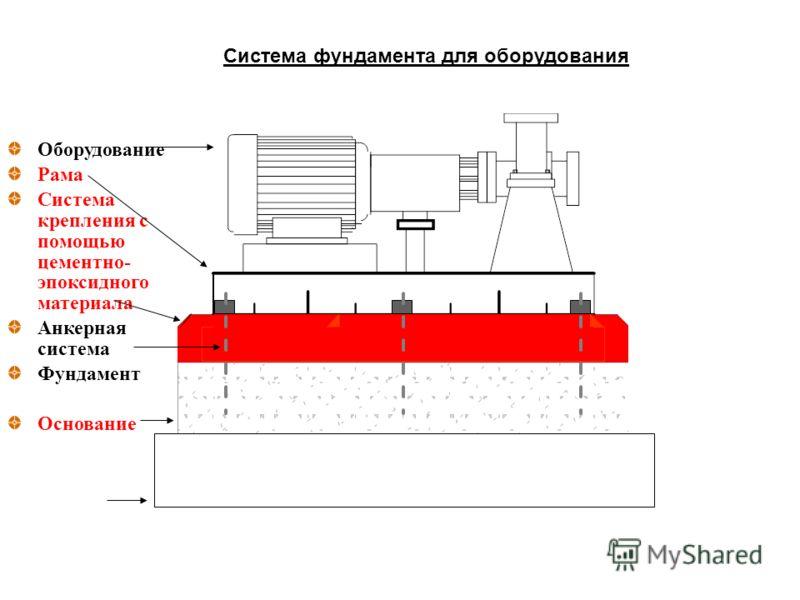 Оборудование Рама Система крепления с помощью цементно- эпоксидного материала Анкерная система Фундамент Основание Система фундамента для оборудования
