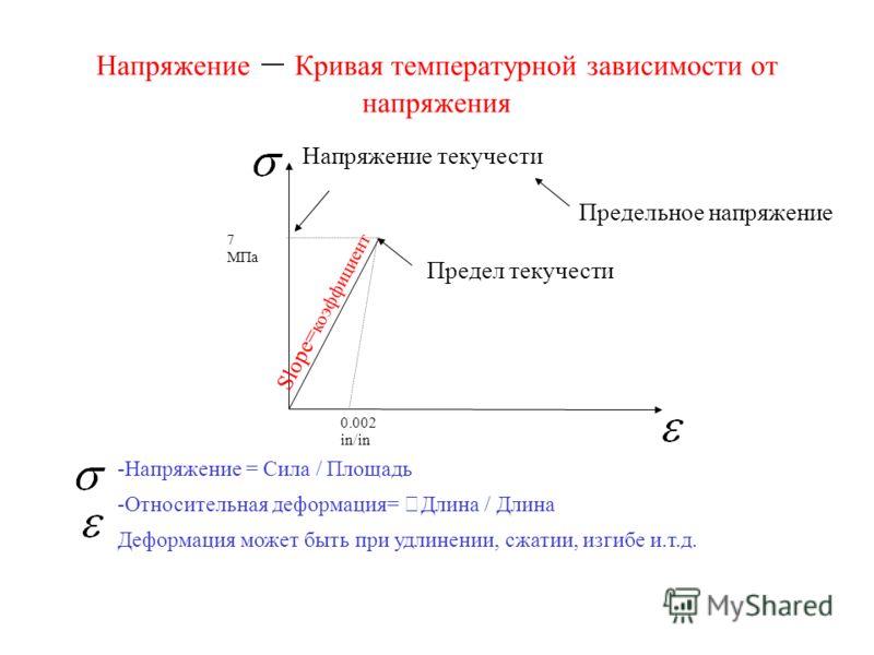 Напряжение – Кривая температурной зависимости от напряжения -Напряжение = Сила / Площадь -Относительная деформация= Длина / Длина Деформация может быть при удлинении, сжатии, изгибе и.т.д. 0.002 in/in 7 МПа Напряжение текучести Предел текучести Slope