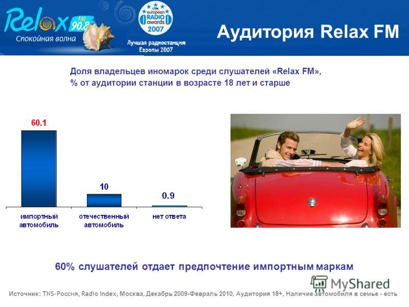 60% слушателей отдает предпочтение импортным маркам Доля владельцев иномарок среди слушателей «Relax FM», % от аудитории станции в возрасте 18 лет и старше Аудитория Relax FM Источник : TNS-Россия, Radio Index, Москва, Декабрь 2009-Февраль 2010, Ауди