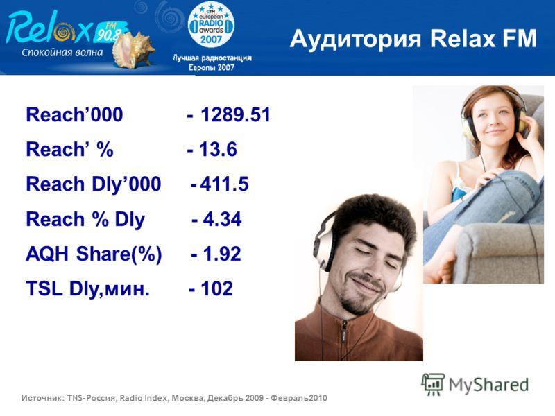Reach000 -1289.51 Reach % - 13.6 Reach Dly000 -411.5 Reach % Dly - 4.34 AQH Share(%) - 1.92 TSL Dly,мин. - 102 Аудитория Relax FM Источник : TNS-Россия, Radio Index, Москва, Декабрь 2009 - Февраль2010