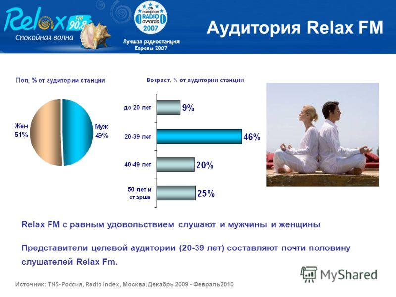 Relax FM с равным удовольствием слушают и мужчины и женщины Представители целевой аудитории (20-39 лет) составляют почти половину слушателей Relax Fm. Аудитория Relax FM Источник : TNS-Россия, Radio Index, Москва, Декабрь 2009 - Февраль2010