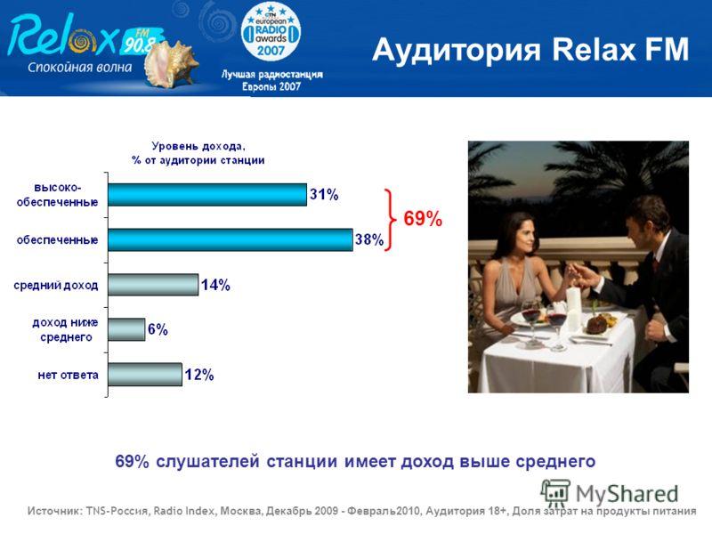 69% слушателей станции имеет доход выше среднего Аудитория Relax FM 69% Источник : TNS-Россия, Radio Index, Москва, Декабрь 2009 - Февраль2010, Аудитория 18+, Доля затрат на продукты питания