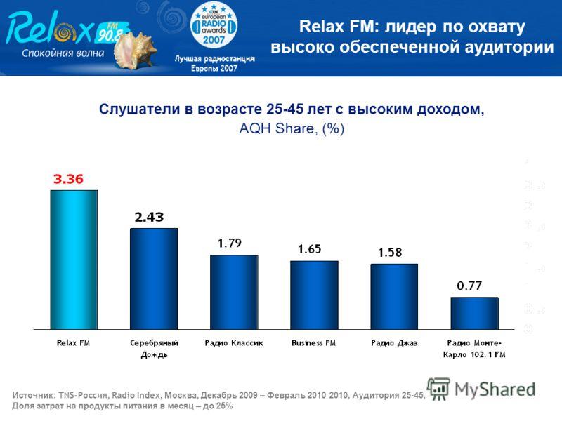 Слушатели в возрасте 25-45 лет с высоким доходом, AQH Share, (%) Relax FM: лидер по охвату высоко обеспеченной аудитории Источник : TNS-Россия, Radio Index, Москва, Декабрь 2009 – Февраль 2010 2010, Аудитория 25-45, Доля затрат на продукты питания в