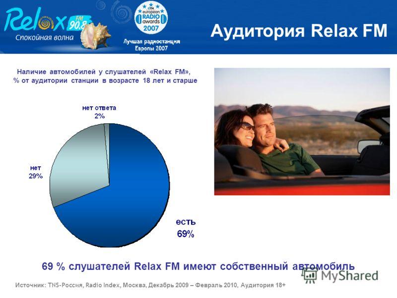Аудитория Relax FM 69 % слушателей Relax FM имеют собственный автомобиль Наличие автомобилей у слушателей «Relax FM», % от аудитории станции в возрасте 18 лет и старше Источник : TNS-Россия, Radio Index, Москва, Декабрь 2009 – Февраль 2010, Аудитория