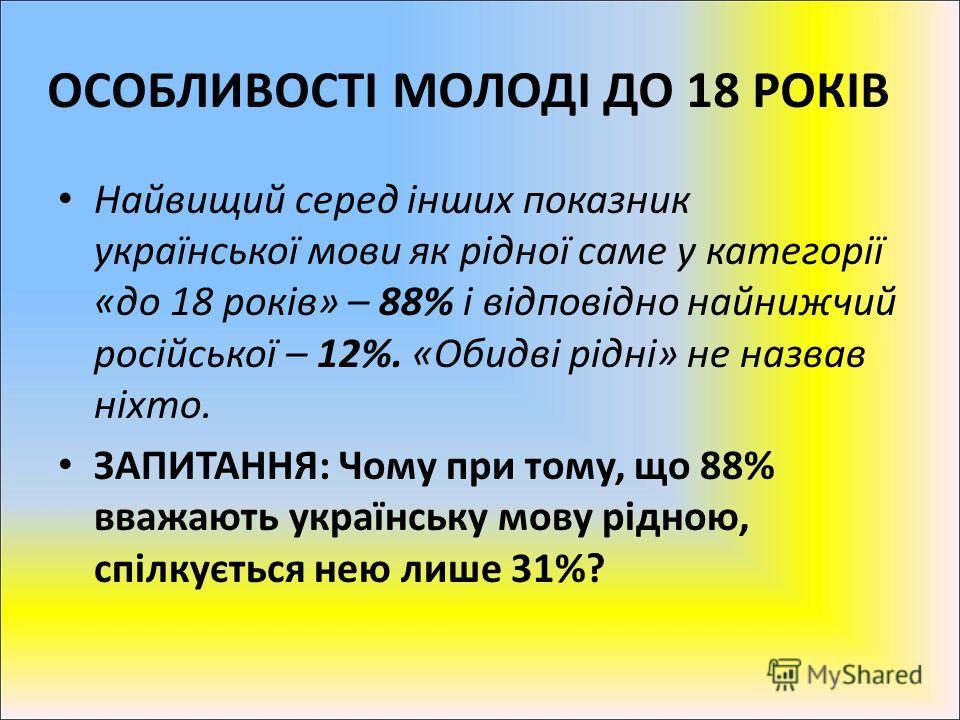 ОСОБЛИВОСТІ МОЛОДІ ДО 18 РОКІВ Найвищий серед інших показник української мови як рідної саме у категорії «до 18 років» – 88% і відповідно найнижчий російської – 12%. «Обидві рідні» не назвав ніхто. ЗАПИТАННЯ: Чому при тому, що 88% вважають українську