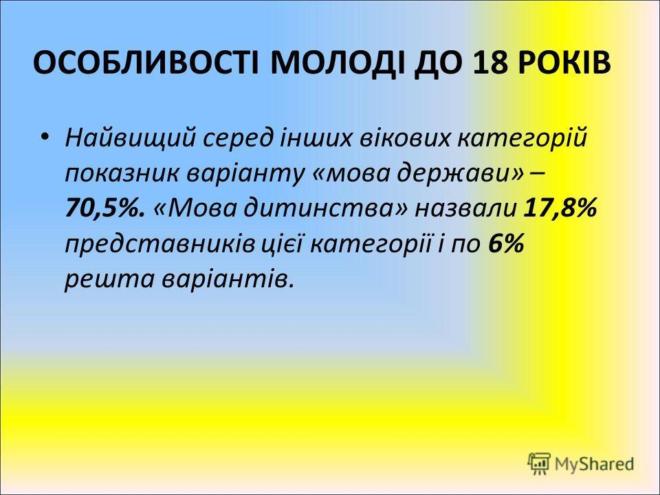 Найвищий серед інших вікових категорій показник варіанту «мова держави» – 70,5%. «Мова дитинства» назвали 17,8% представників цієї категорії і по 6% решта варіантів. ОСОБЛИВОСТІ МОЛОДІ ДО 18 РОКІВ
