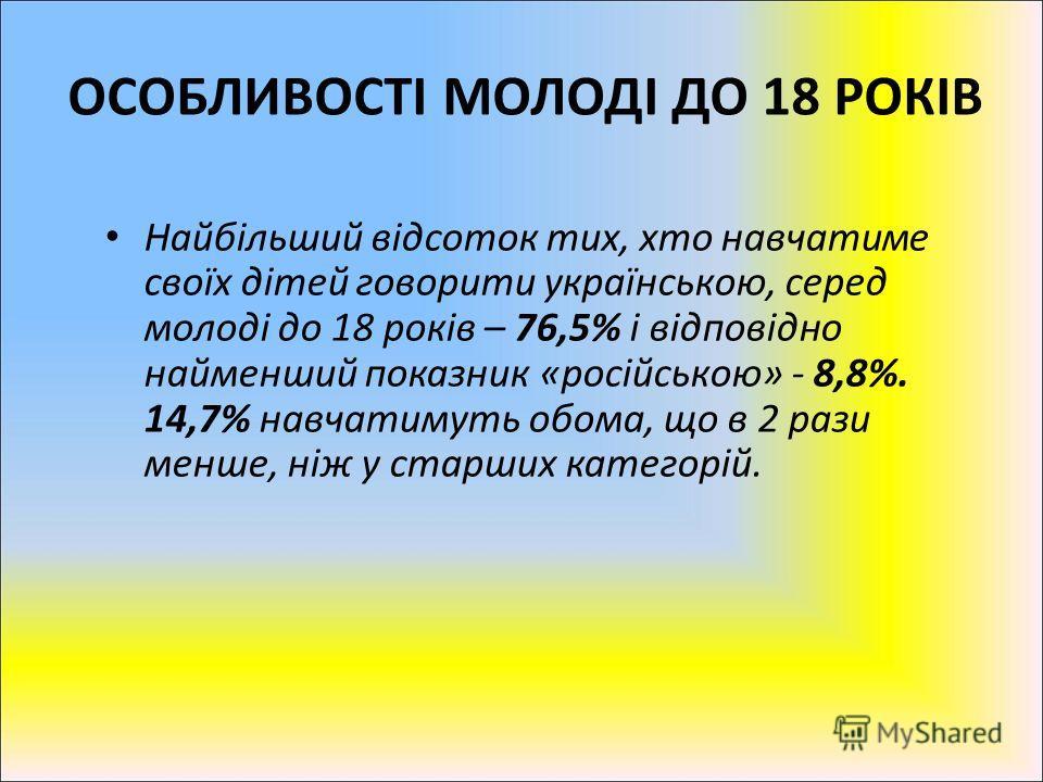 Найбільший відсоток тих, хто навчатиме своїх дітей говорити українською, серед молоді до 18 років – 76,5% і відповідно найменший показник «російською» - 8,8%. 14,7% навчатимуть обома, що в 2 рази менше, ніж у старших категорій. ОСОБЛИВОСТІ МОЛОДІ ДО
