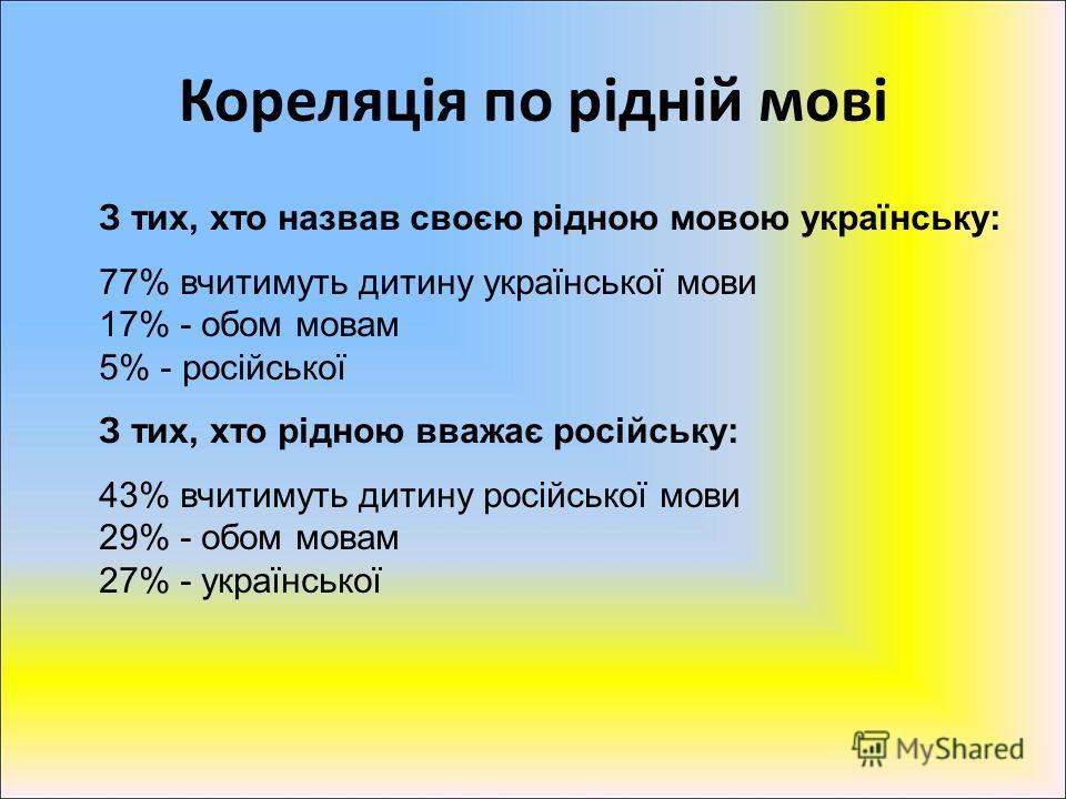 Кореляція по рідній мові З тих, хто назвав своєю рідною мовою українську: 77% вчитимуть дитину української мови 17% - обом мовам 5% - російської З тих, хто рідною вважає російську: 43% вчитимуть дитину російської мови 29% - обом мовам 27% - українськ