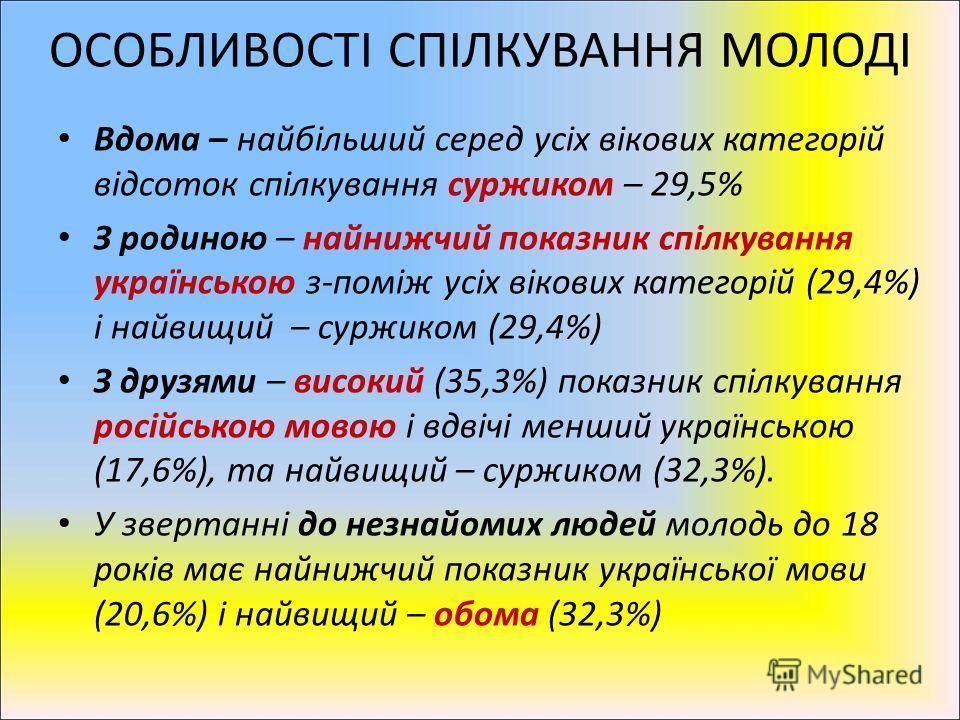 ОСОБЛИВОСТІ СПІЛКУВАННЯ МОЛОДІ Вдома – найбільший серед усіх вікових категорій відсоток спілкування суржиком – 29,5% З родиною – найнижчий показник спілкування українською з-поміж усіх вікових категорій (29,4%) і найвищий – суржиком (29,4%) З друзями