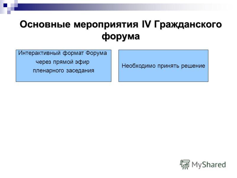 Основные мероприятия lV Гражданского форума Интерактивный формат Форума через прямой эфир пленарного заседания Необходимо принять решение