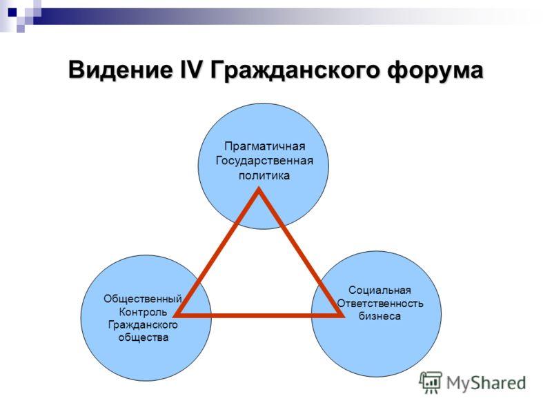 Видение lV Гражданского форума Прагматичная Государственная политика Общественный Контроль Гражданского общества Социальная Ответственность бизнеса